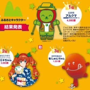 「旬ちゃん」が長野県のご当地キャラ人気投票「長野県ご当地キャラ名鑑2018」で3位になりました